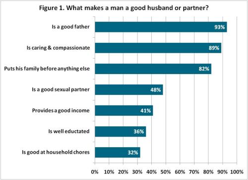 Pew Report Men Husbands Chart