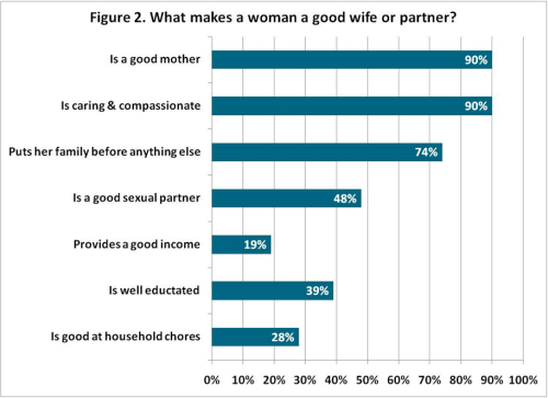 Pew Report Women Wives Chart